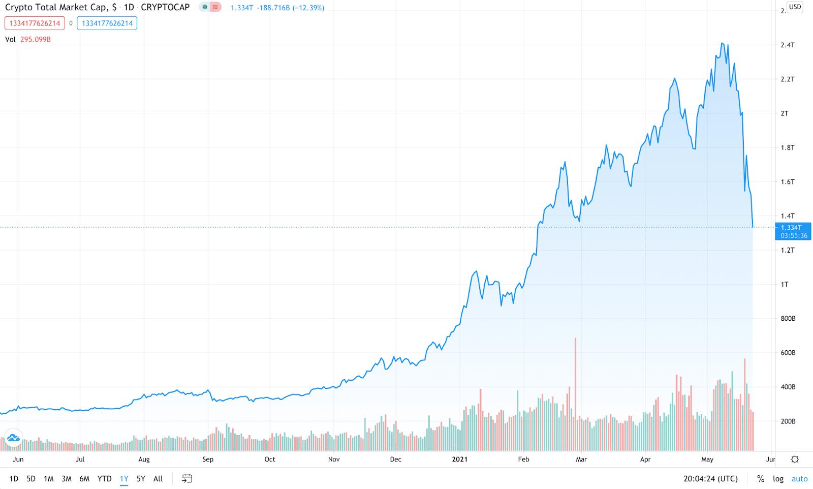 mercati orso bitcoin storico