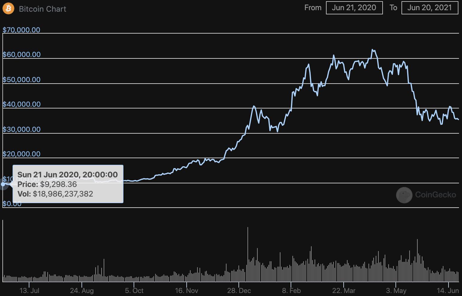 fa il mercato bitcoin vicino
