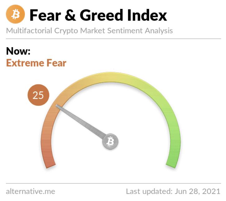 Paura e avidità: il sentimento diventa neutrale mentre Bitcoin ristagna, cosa fare?