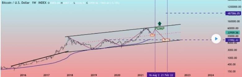 Il ritorno di bitcoin: nuova bolla speculativa o c'è altro?