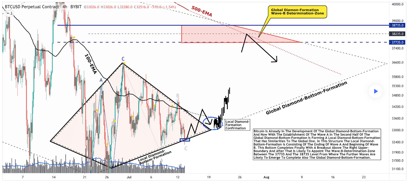 bitcoin diamante capitalizzazione di mercato della moneta