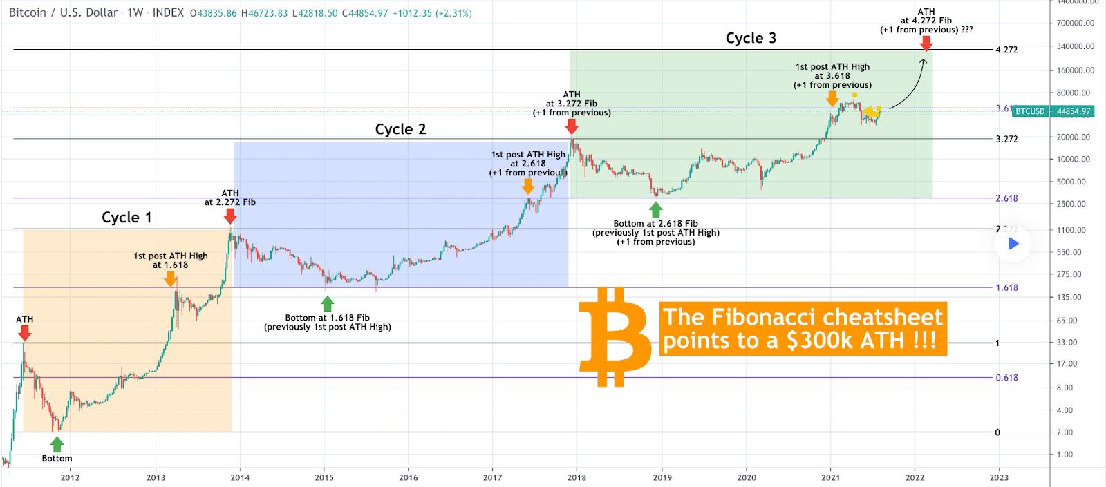 analisi delle tendenza dei prezzi bitcoin carta da parati bitcoin