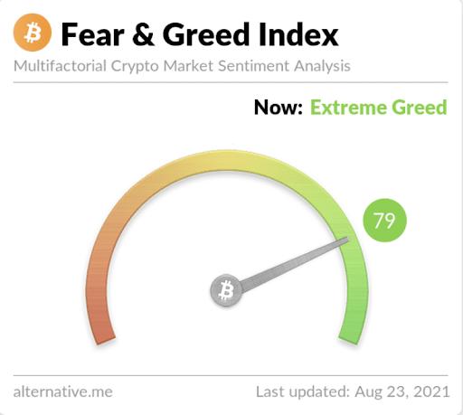 """ElÍndice de Miedo y Codicia,que mide qué tan""""codiciosos""""son los traders,está leyendo 79 y +3 de la lectura de ayer, que ya estaba en la misma categoría que """"Extrema codicia""""."""
