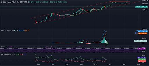 El gráfico cree que $100k es un objetivo ingenuo y que BTC se está preparando para precios mucho más altos antes de que finalice este ciclo.