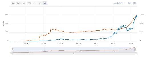 Paxful LN Bitcoin
