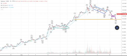 Bitcoin analisi prezzi