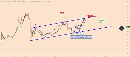 BNB price