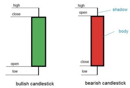 candele - trader di successo